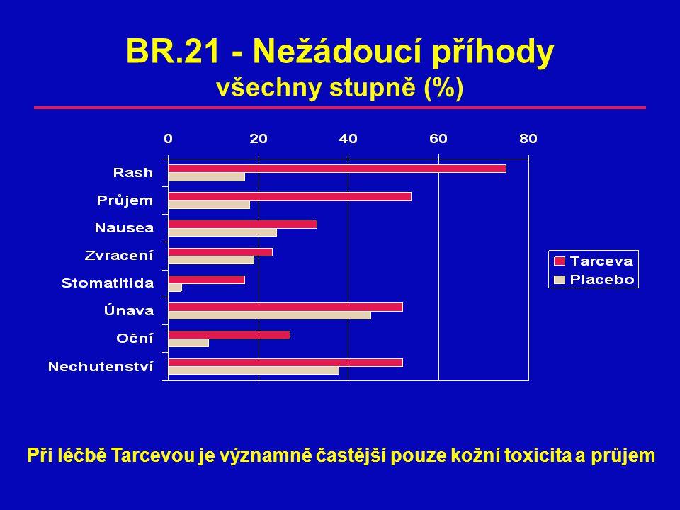 BR.21 - Nežádoucí příhody všechny stupně (%)