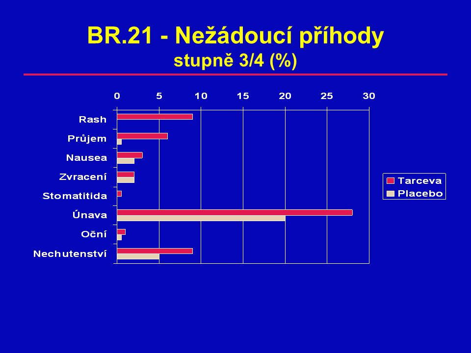 BR.21 - Nežádoucí příhody stupně 3/4 (%)