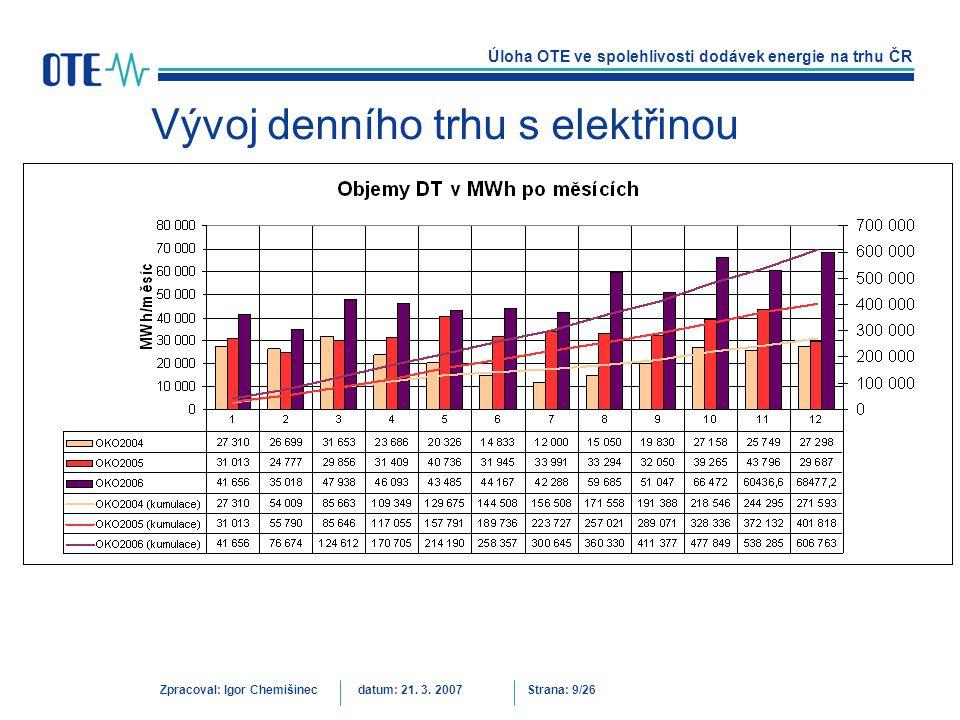 Vývoj denního trhu s elektřinou