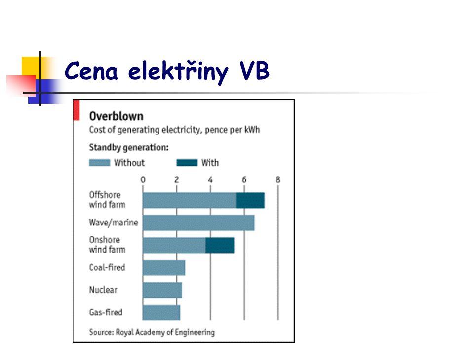 Cena elektřiny VB