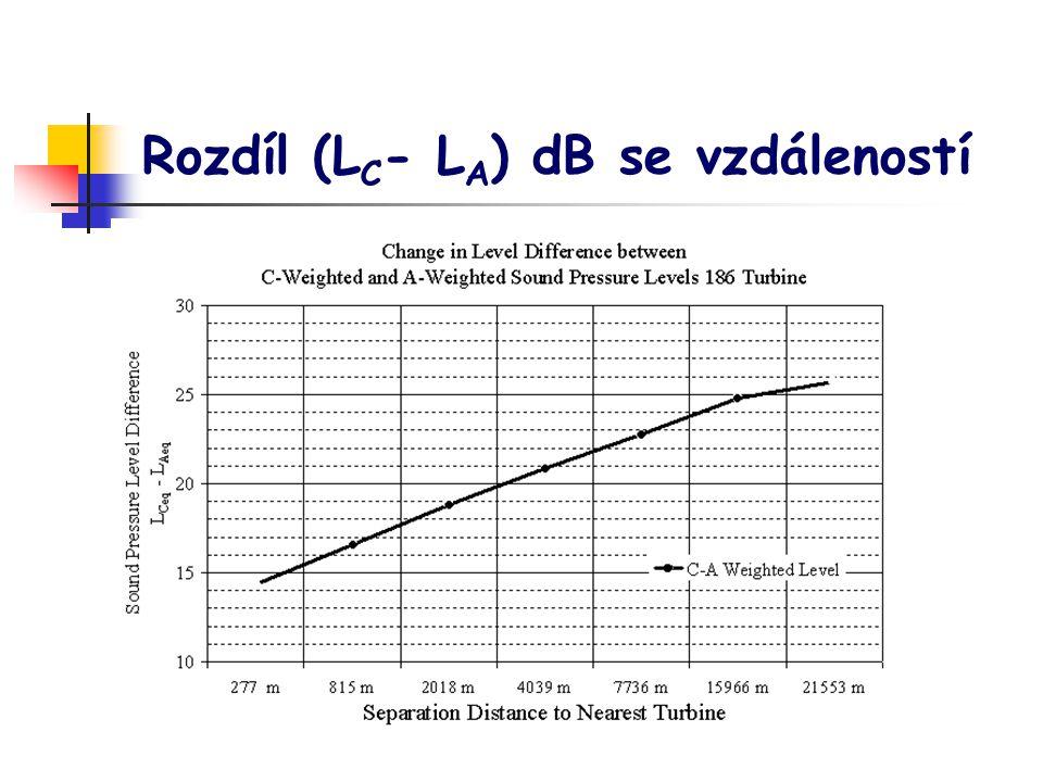Rozdíl (LC- LA) dB se vzdáleností
