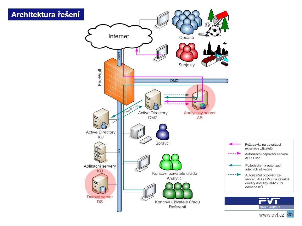 Architektura řešení 13