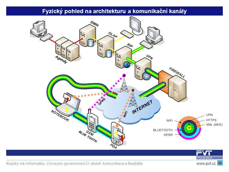 Fyzický pohled na architekturu a komunikační kanály