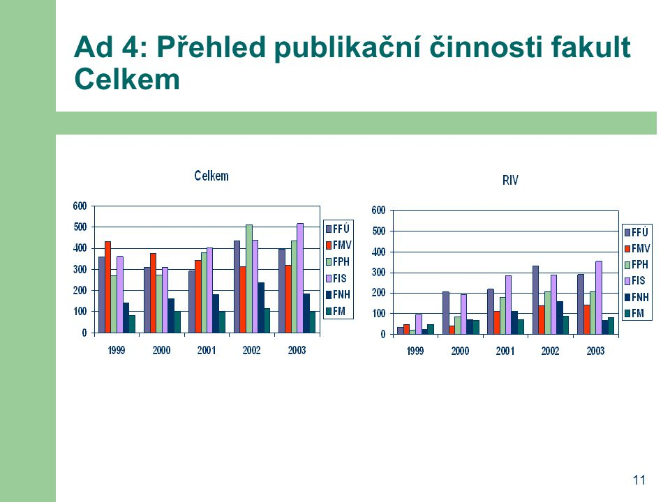 Ad 4: Přehled publikační činnosti fakult Celkem