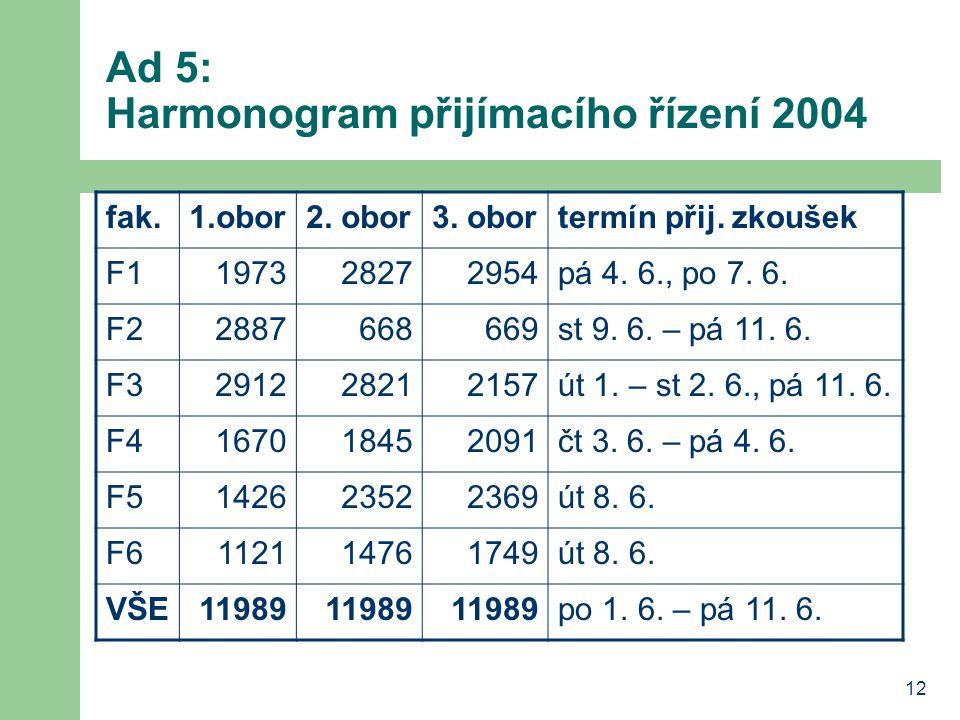 Ad 5: Harmonogram přijímacího řízení 2004