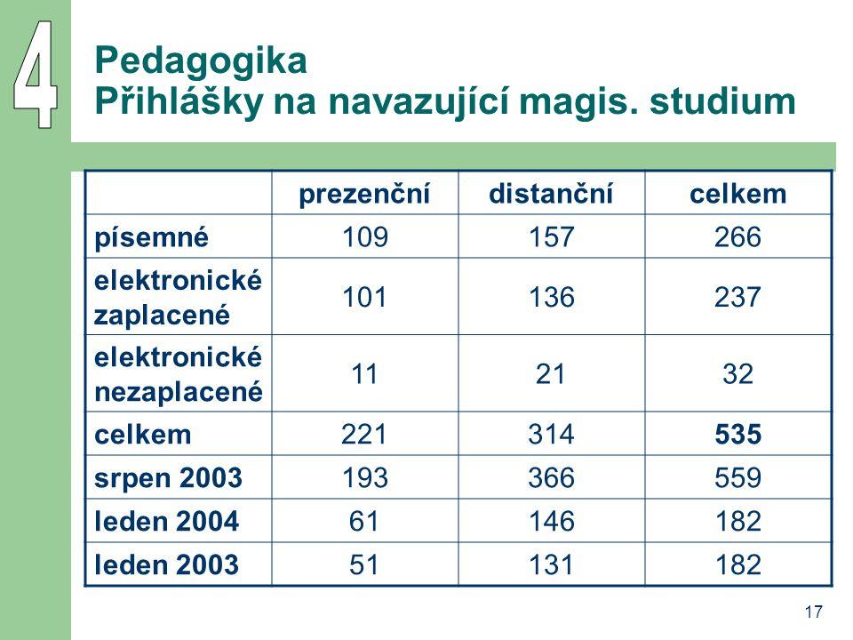 Pedagogika Přihlášky na navazující magis. studium