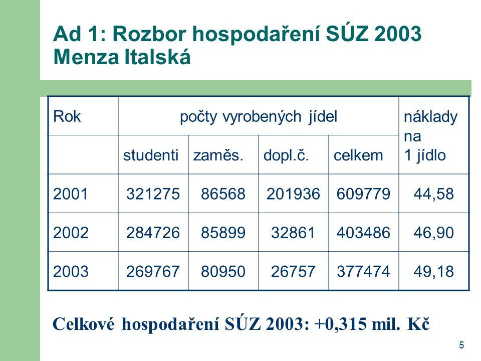 Ad 1: Rozbor hospodaření SÚZ 2003 Menza Italská