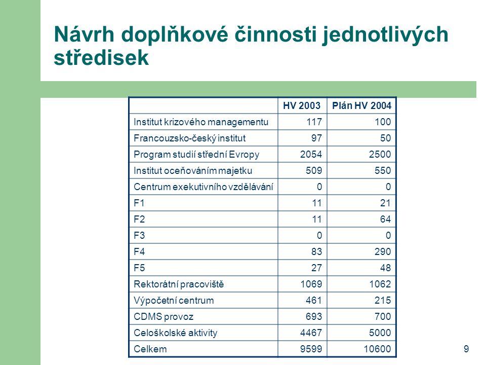 Návrh doplňkové činnosti jednotlivých středisek