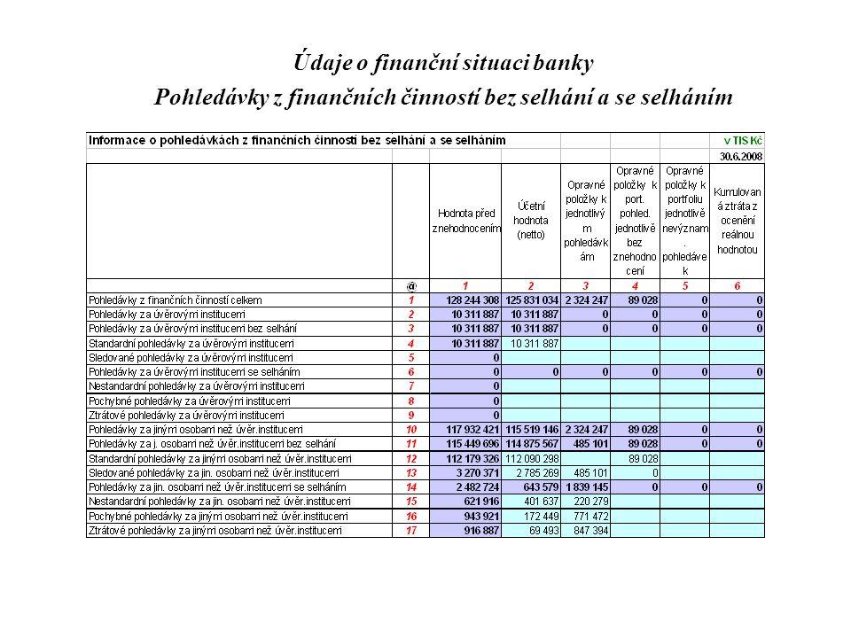 Údaje o finanční situaci banky Pohledávky z finančních činností bez selhání a se selháním