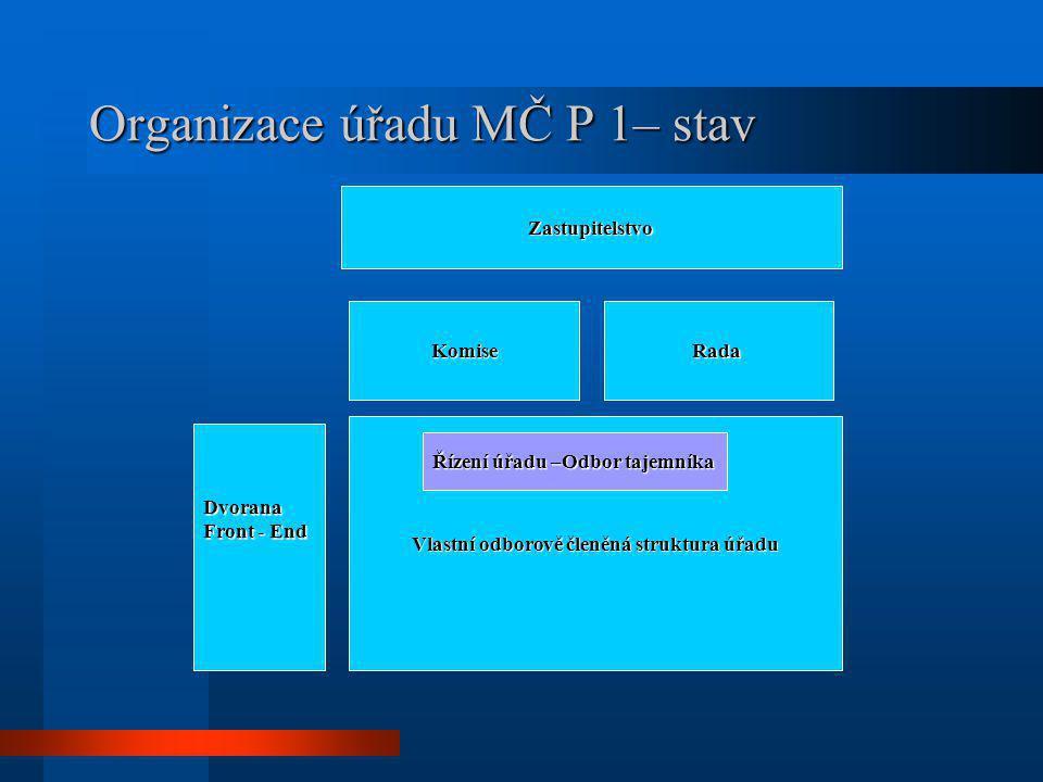 Organizace úřadu MČ P 1– stav