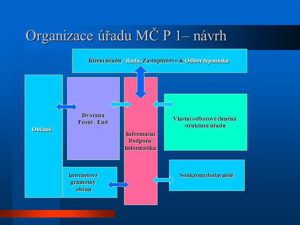 Organizace úřadu MČ P 1– návrh