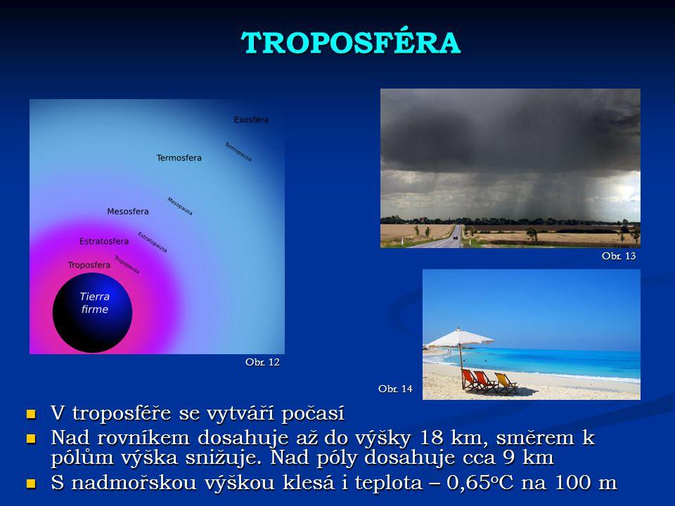 TROPOSFÉRA V troposféře se vytváří počasí