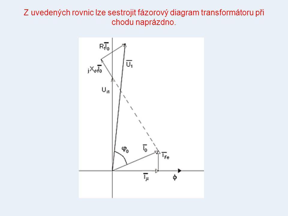 Z uvedených rovnic lze sestrojit fázorový diagram transformátoru při chodu naprázdno.