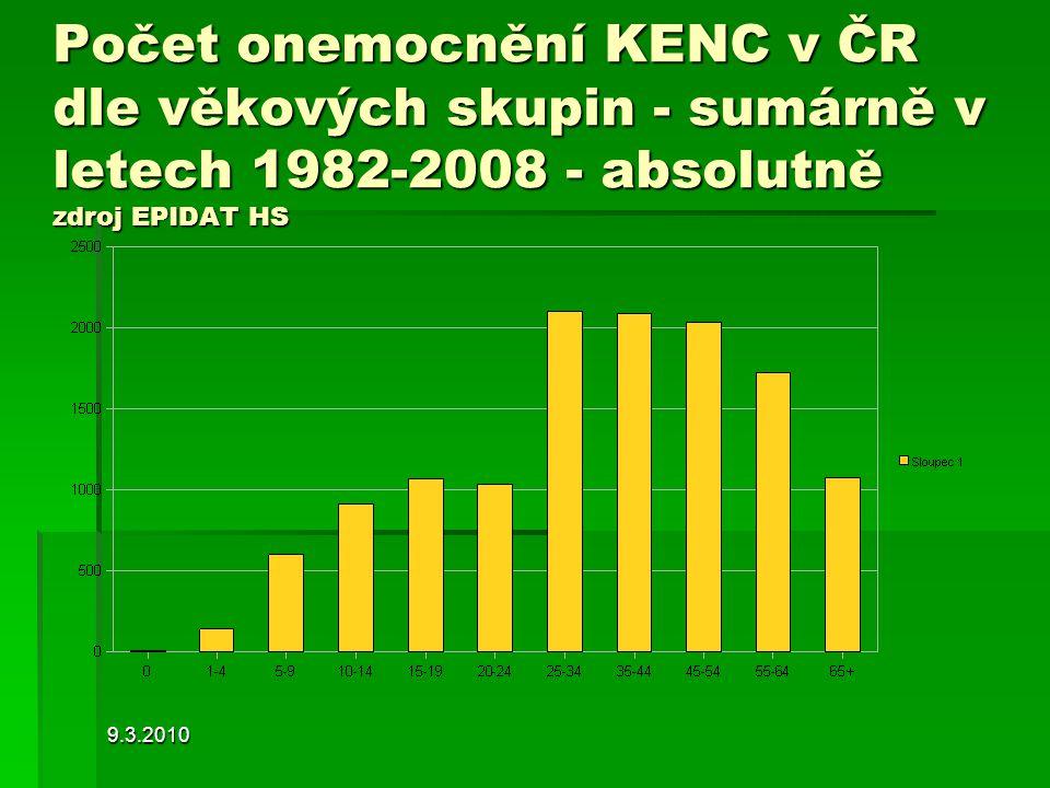 Počet onemocnění KENC v ČR dle věkových skupin - sumárně v letech 1982-2008 - absolutně zdroj EPIDAT HS