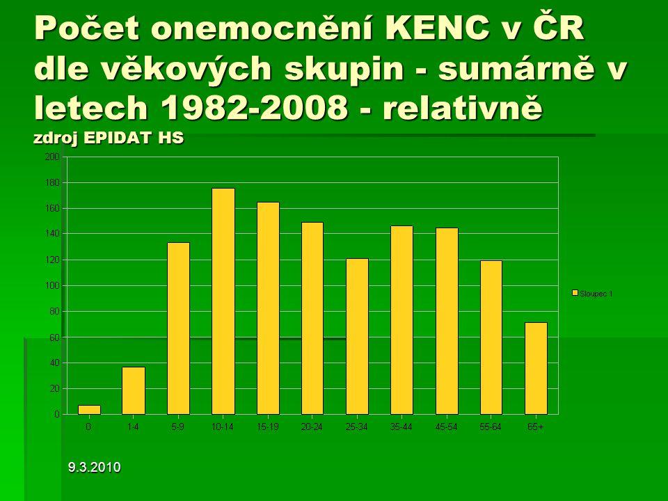 Počet onemocnění KENC v ČR dle věkových skupin - sumárně v letech 1982-2008 - relativně zdroj EPIDAT HS