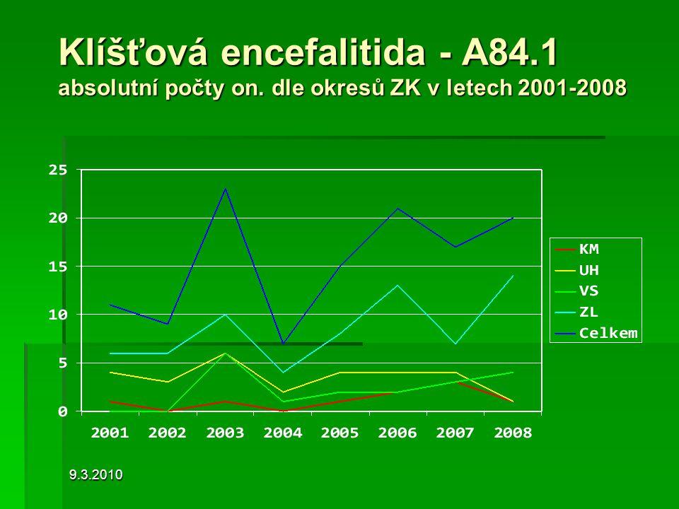 Klíšťová encefalitida - A84. 1 absolutní počty on