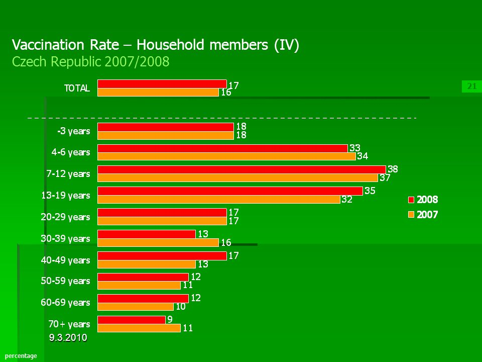 Vaccination Rate – Household members (IV) Czech Republic 2007/2008