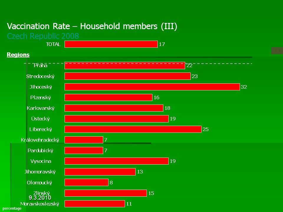 Vaccination Rate – Household members (III) Czech Republic 2008