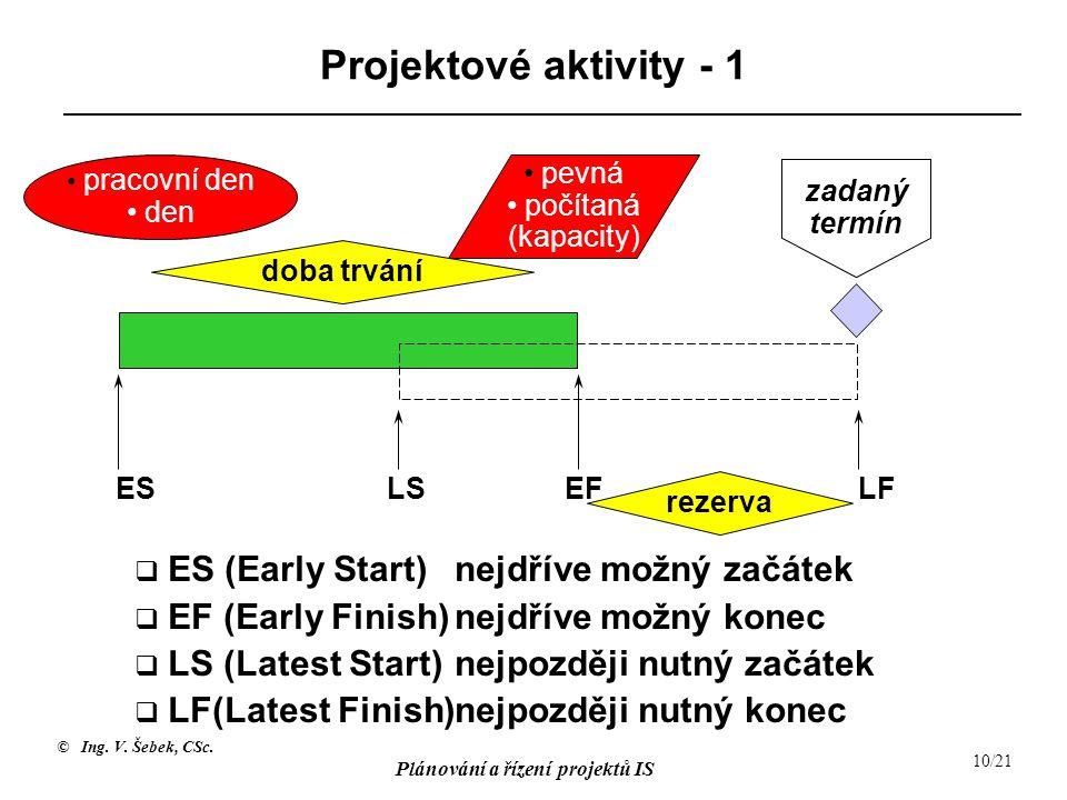 Projektové aktivity - 1 ES (Early Start) nejdříve možný začátek