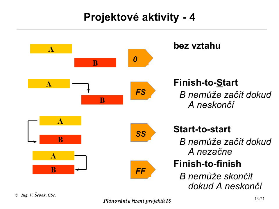 Projektové aktivity - 4 Finish-to-Start