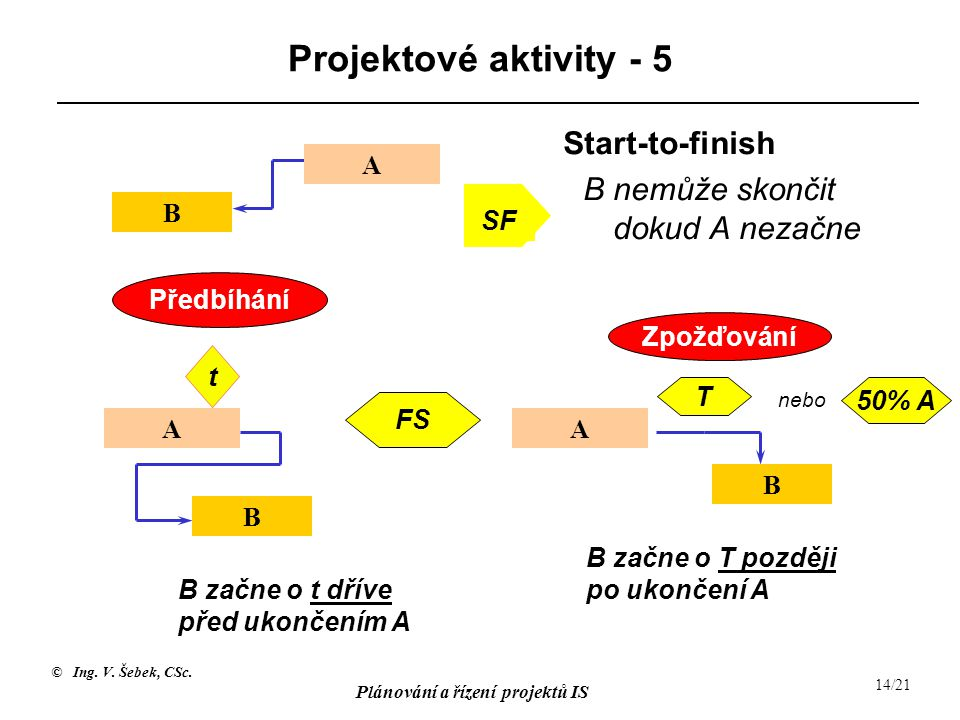 Projektové aktivity - 5 B nemůže skončit dokud A nezačne