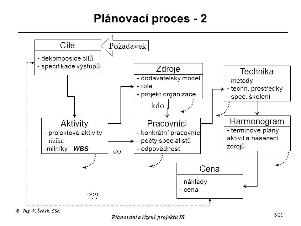 Plánovací proces - 2 Požadavek Cíle Zdroje Technika kdo Harmonogram