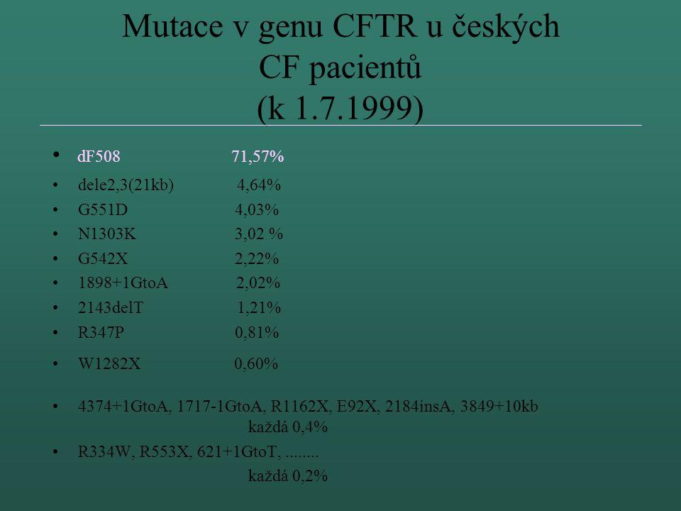 Mutace v genu CFTR u českých CF pacientů (k 1.7.1999)
