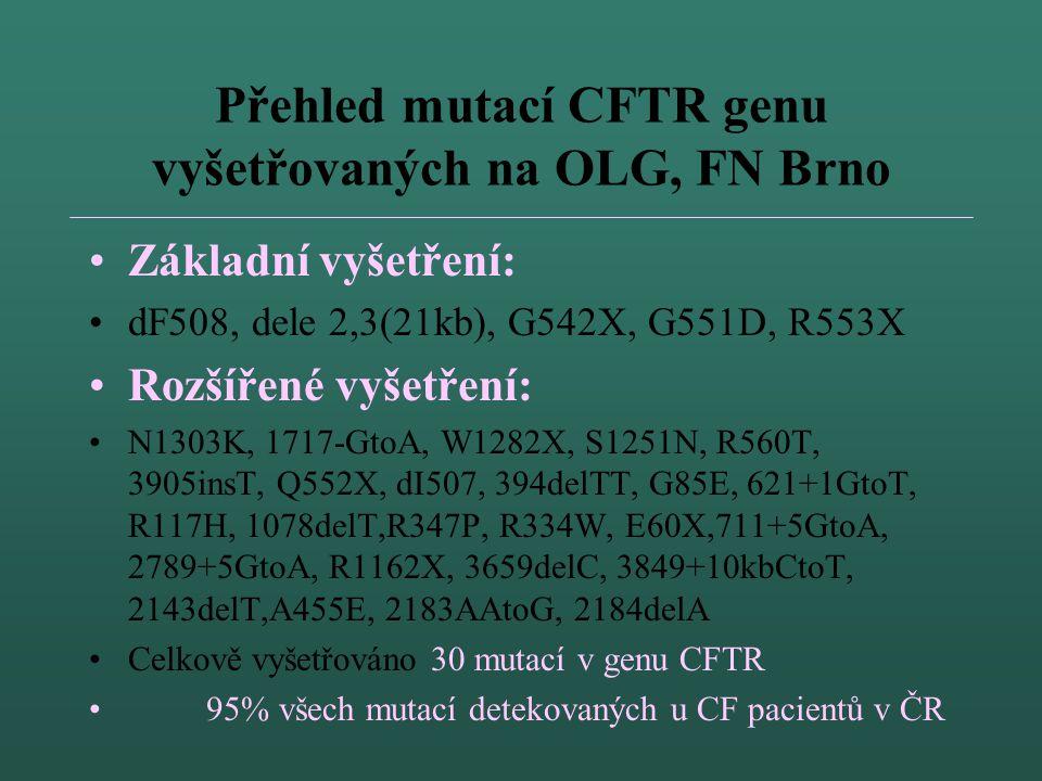 Přehled mutací CFTR genu vyšetřovaných na OLG, FN Brno