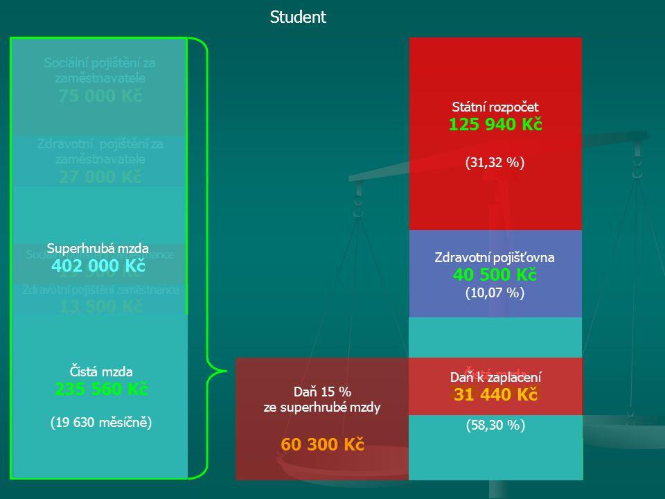 Student Superhrubá mzda. 402 000 Kč. Sociální pojištění za zaměstnavatele. 75 000 Kč. Státní rozpočet.