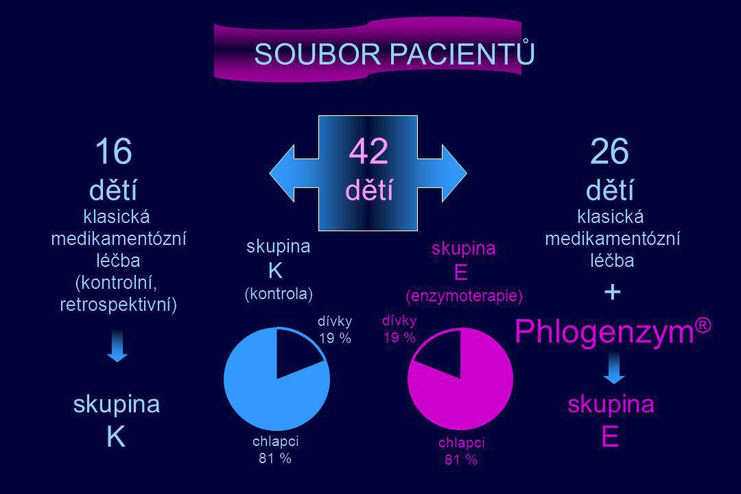 16 42 26 + Phlogenzym® SOUBOR PACIENTŮ dětí dětí dětí K E skupina