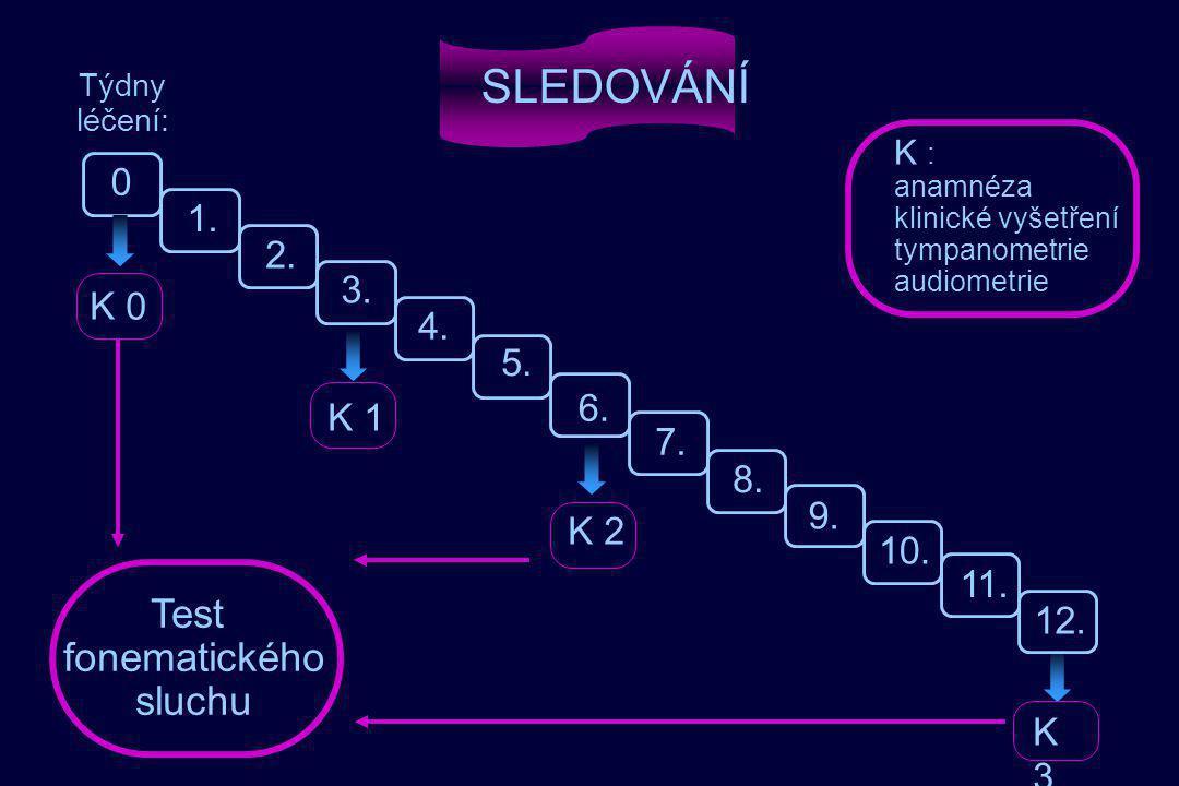 SLEDOVÁNÍ Test fonematického sluchu 1. 2. 3. K 0 4. 5. 6. K 1 7. 8. 9.