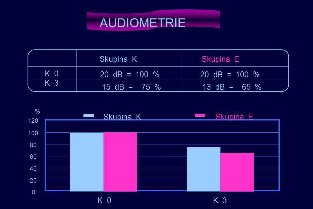 AUDIOMETRIE K 0 K 3 Skupina K Skupina E 20 dB = 100 % 20 dB = 100 %