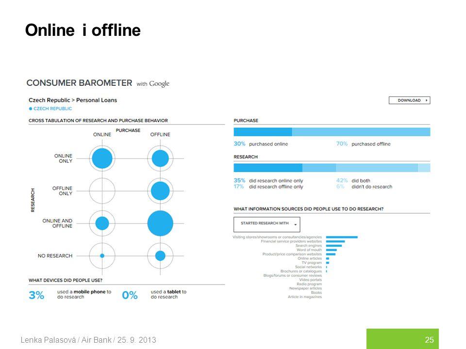 Online i offline