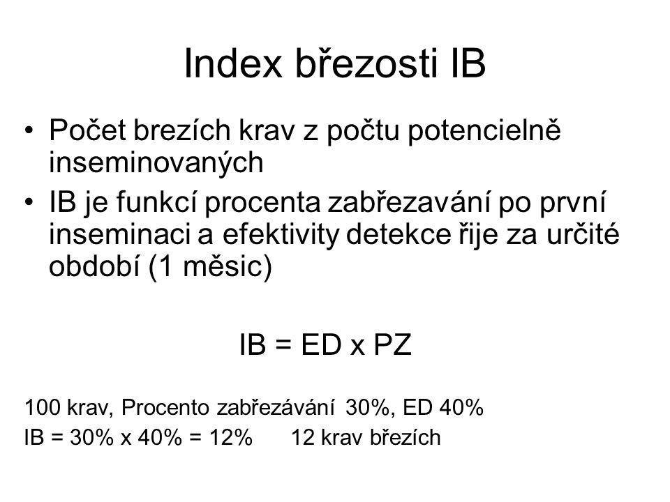 Index březosti IB Počet brezích krav z počtu potencielně inseminovaných.