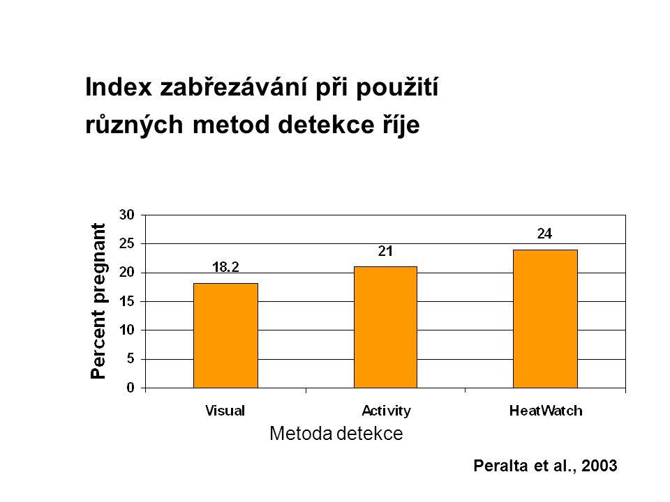 Index zabřezávání při použití různých metod detekce říje