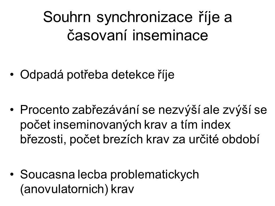 Souhrn synchronizace říje a časovaní inseminace