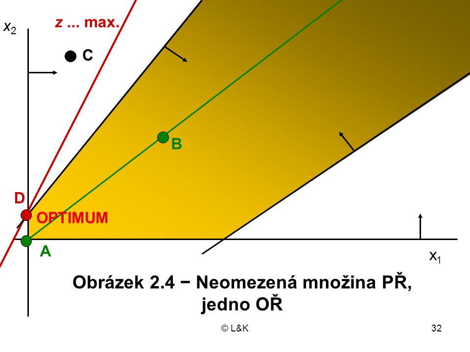 Obrázek 2.4 − Neomezená množina PŘ, jedno OŘ