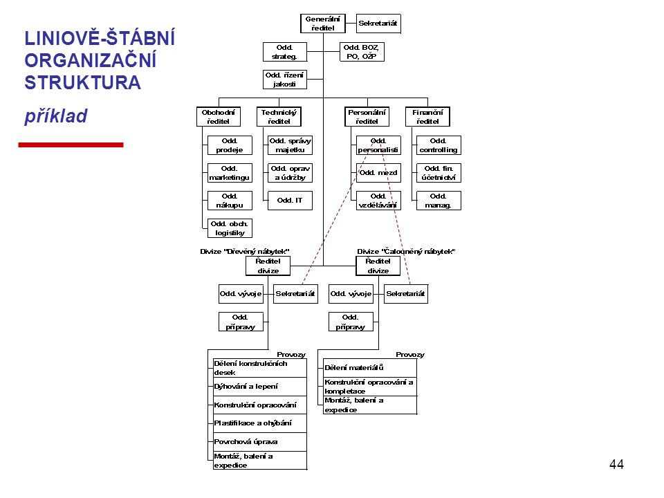 Management - Organizování