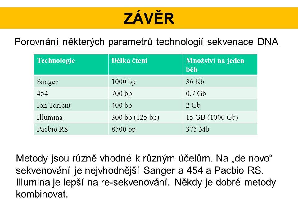 závěr Porovnání některých parametrů technologií sekvenace DNA