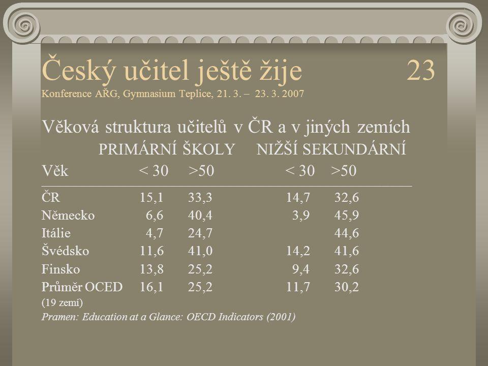 Český učitel ještě žije 23 Konference AŘG, Gymnasium Teplice, 21. 3