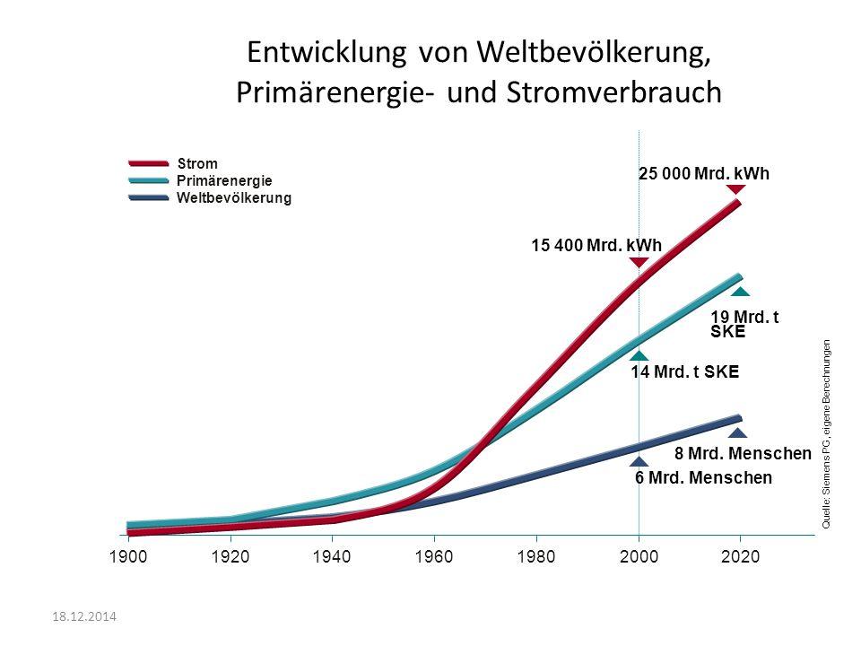 Entwicklung von Weltbevölkerung, Primärenergie- und Stromverbrauch