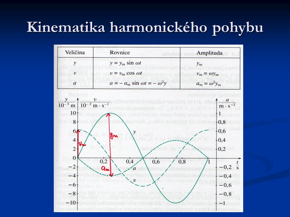 Kinematika harmonického pohybu