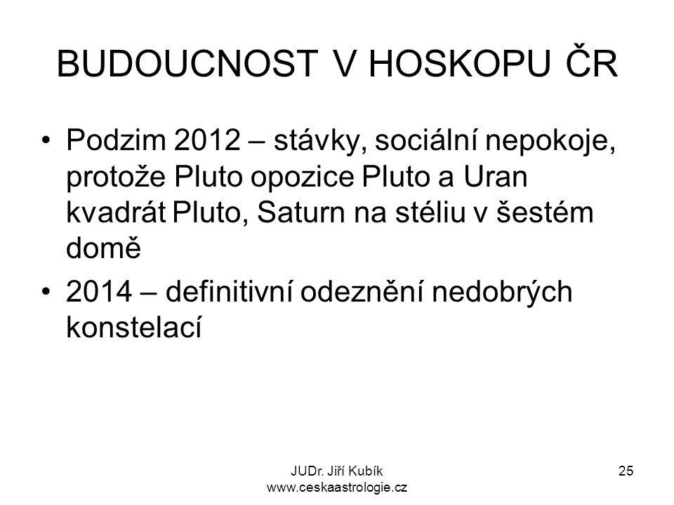 BUDOUCNOST V HOSKOPU ČR