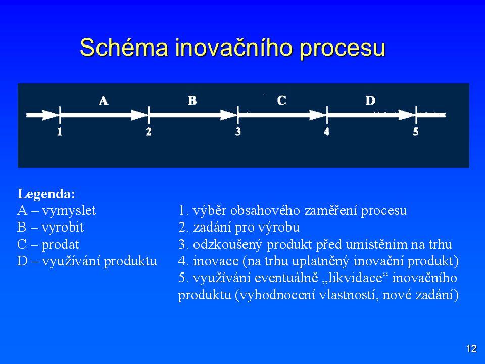 Schéma inovačního procesu
