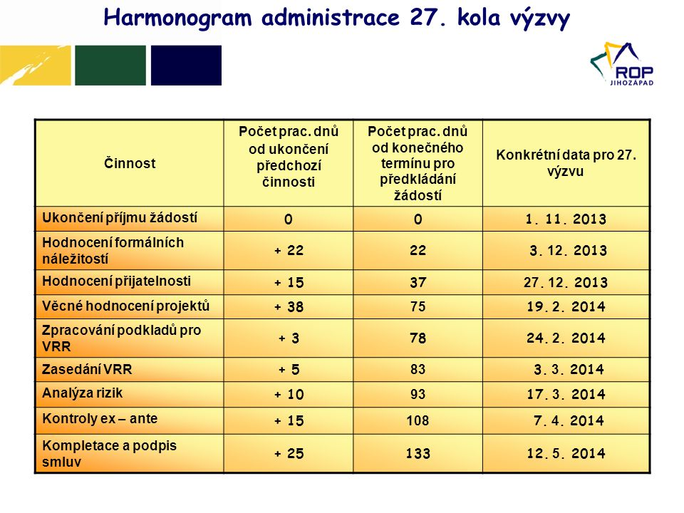 Harmonogram administrace 27. kola výzvy