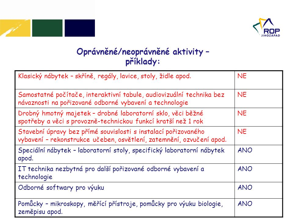 Oprávněné/neoprávněné aktivity – příklady: