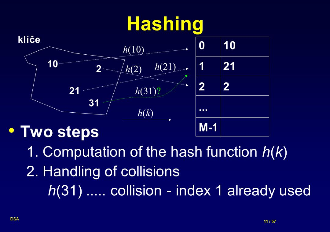 Hashing Two steps 1. Computation of the hash function h(k)
