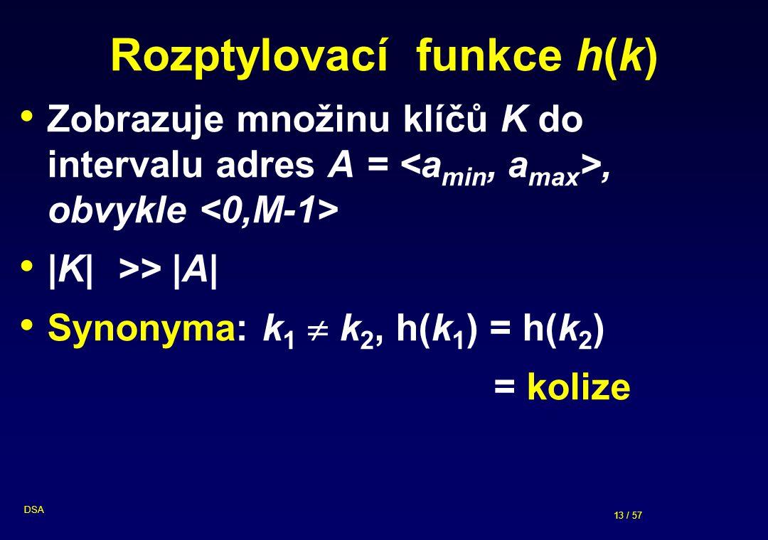 Rozptylovací funkce h(k)