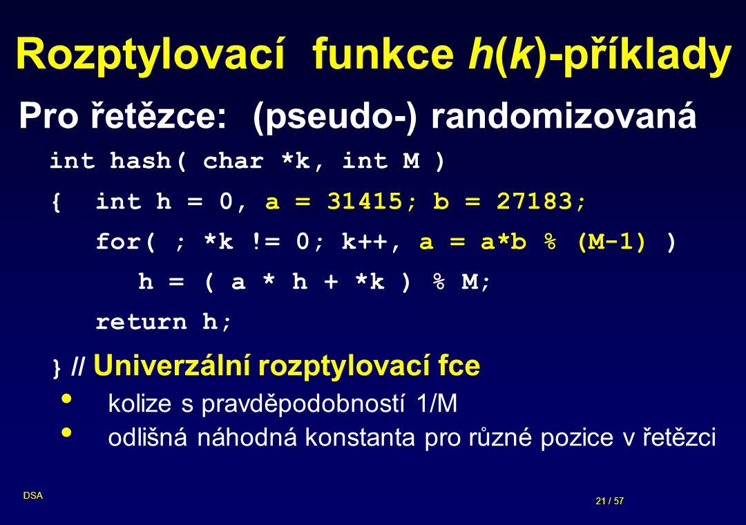 Rozptylovací funkce h(k)-příklady