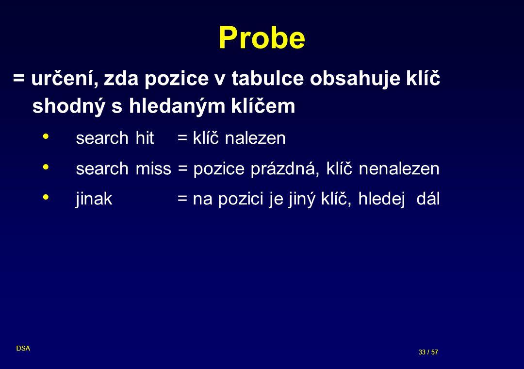 Probe = určení, zda pozice v tabulce obsahuje klíč shodný s hledaným klíčem. search hit = klíč nalezen.